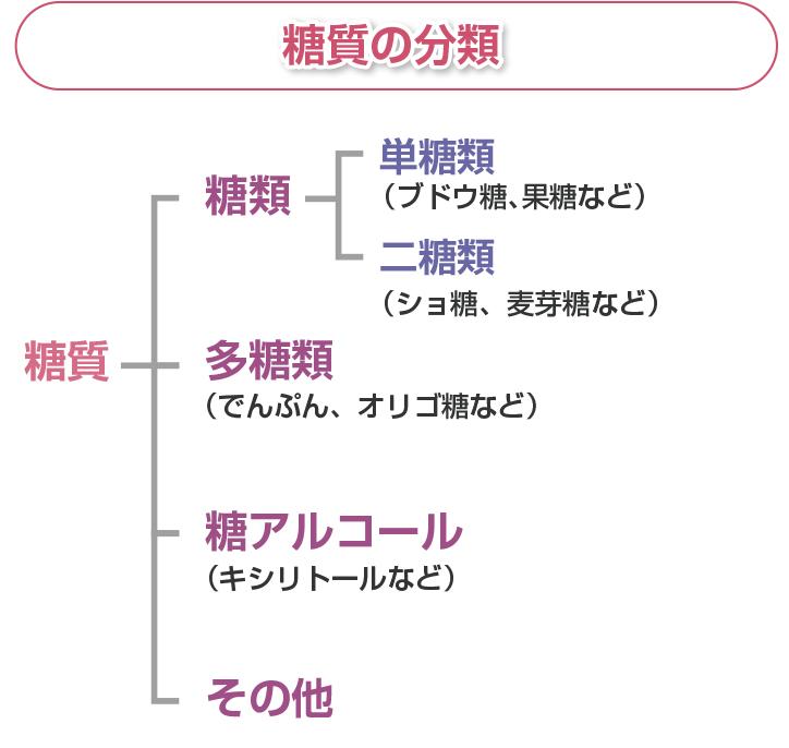 糖質の分類